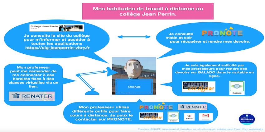 Permalien vers:Mes habitudes de travail à distance au Clg Jean Perrin 01/04/2021